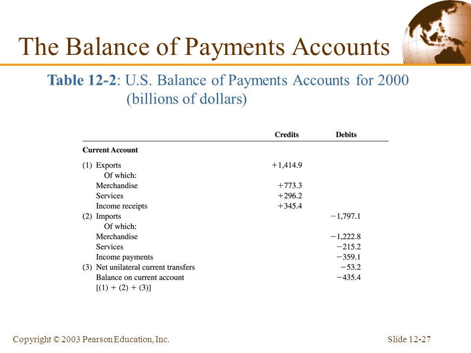 Slide 12-26Copyright © 2003 Pearson Education, Inc.