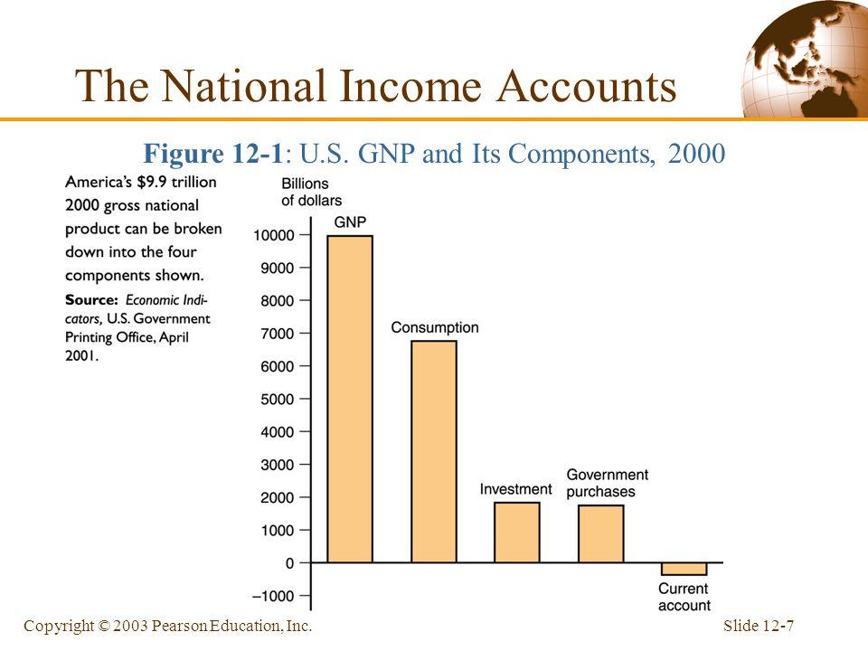 Slide 12-6Copyright © 2003 Pearson Education, Inc.