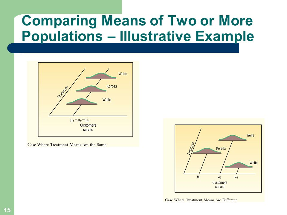 15 Comparing Means of Two or More Populations – Illustrative Example