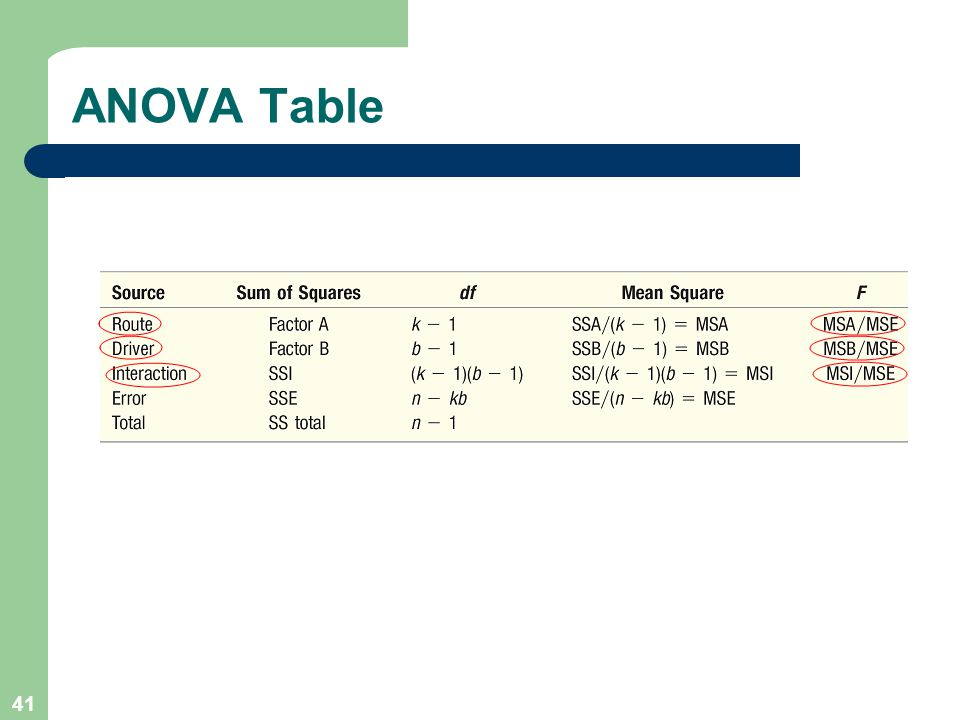 41 ANOVA Table