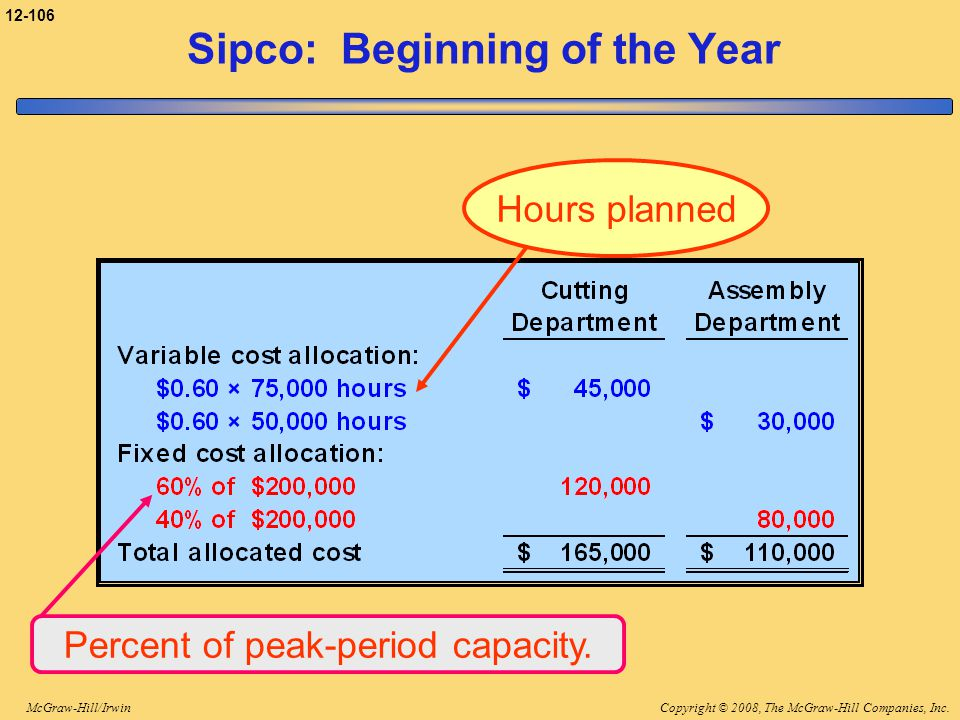 Copyright © 2008, The McGraw-Hill Companies, Inc.McGraw-Hill/Irwin 12-106 Percent of peak-period capacity. Sipco: Beginning of the Year Hours planned