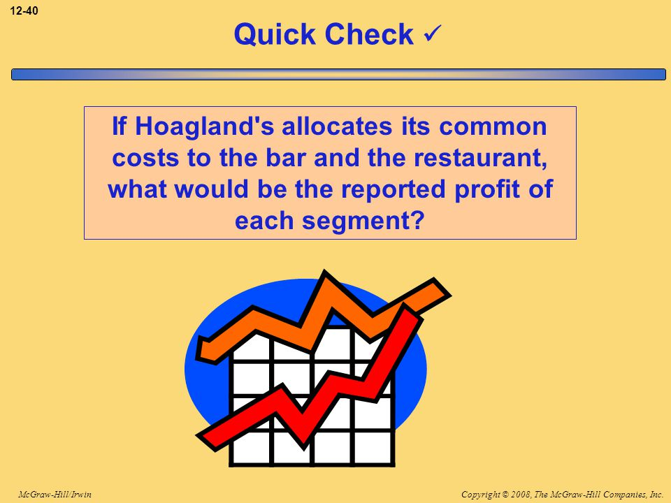 Copyright © 2008, The McGraw-Hill Companies, Inc.McGraw-Hill/Irwin 12-40 Quick Check If Hoagland's allocates its common costs to the bar and the resta