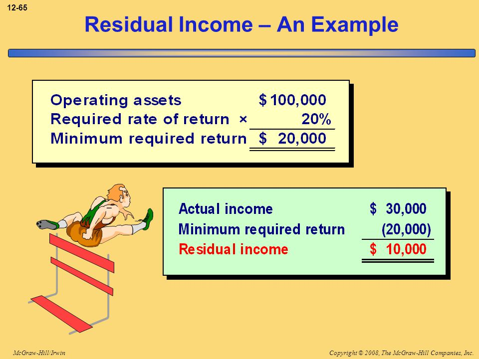 Copyright © 2008, The McGraw-Hill Companies, Inc.McGraw-Hill/Irwin 12-65 Residual Income – An Example