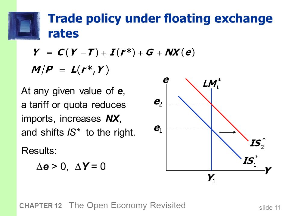 slide 11 CHAPTER 12 The Open Economy Revisited Trade policy under floating exchange rates Y e e1e1 Y1Y1 e2e2 At any given value of e, a tariff or quot