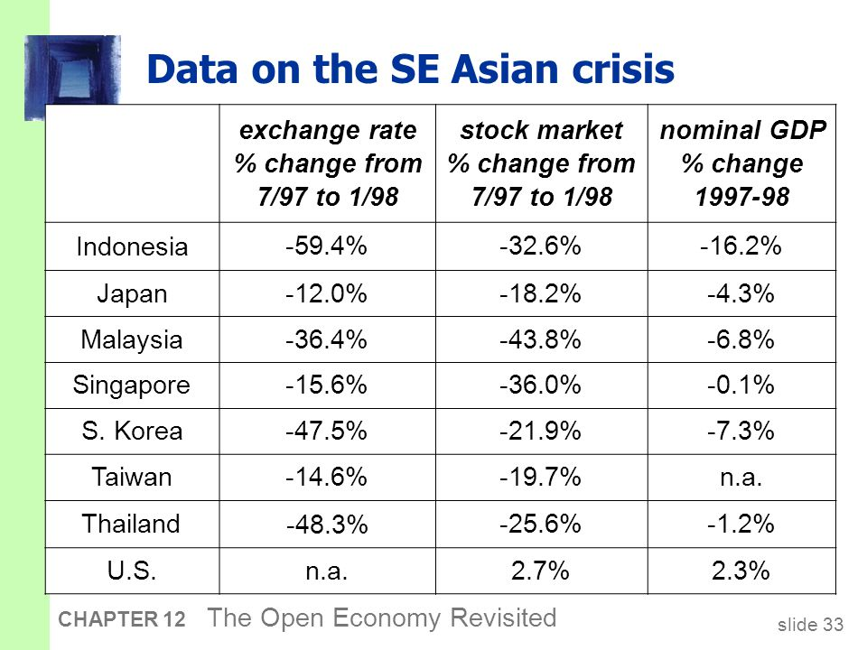 slide 33 CHAPTER 12 The Open Economy Revisited Data on the SE Asian crisis exchange rate % change from 7/97 to 1/98 stock market % change from 7/97 to