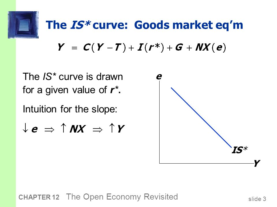 slide 3 CHAPTER 12 The Open Economy Revisited The IS* curve: Goods market eq'm The IS* curve is drawn for a given value of r*. Intuition for the slope
