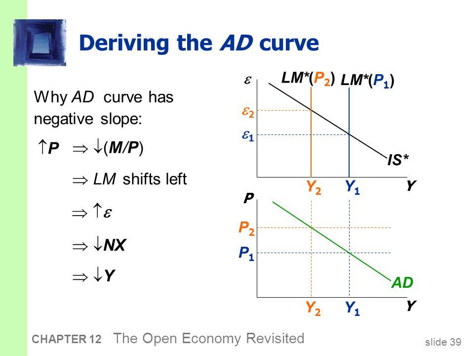 slide 39 CHAPTER 12 The Open Economy Revisited Y1Y1 Y2Y2 Deriving the AD curve Y  Y P IS* LM*(P 1 ) LM*(P 2 ) AD P1P1 P2P2 Y2Y2 Y1Y1 22 11 Why AD curve has negative slope: PP  LM shifts left      NX  Y Y  (M/P) (M/P)