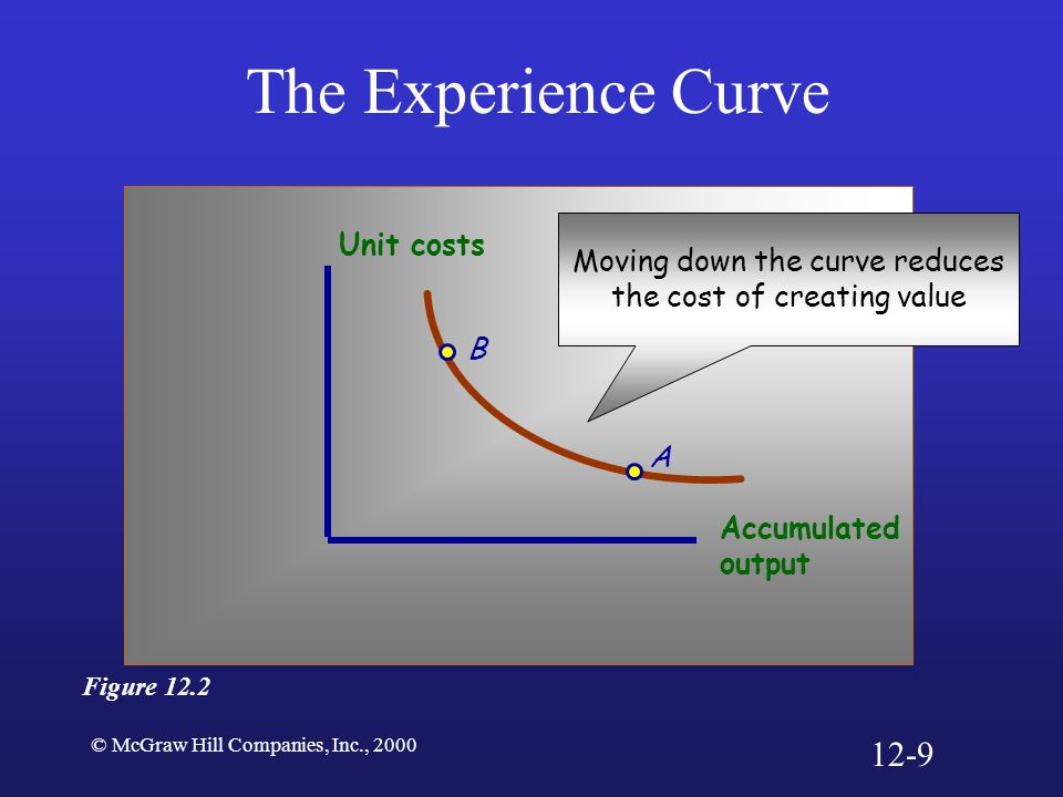 © McGraw Hill Companies, Inc., 2000 The Experience Curve B A Accumulated output Unit costs Figure 12.2 Moving down the curve reduces the cost of creat