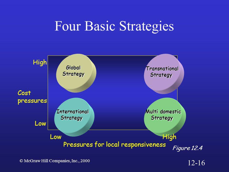 © McGraw Hill Companies, Inc., 2000 Four Basic Strategies Figure 12.4 GlobalStrategy Transnational TransnationalStrategy Multi domestic Multi domestic