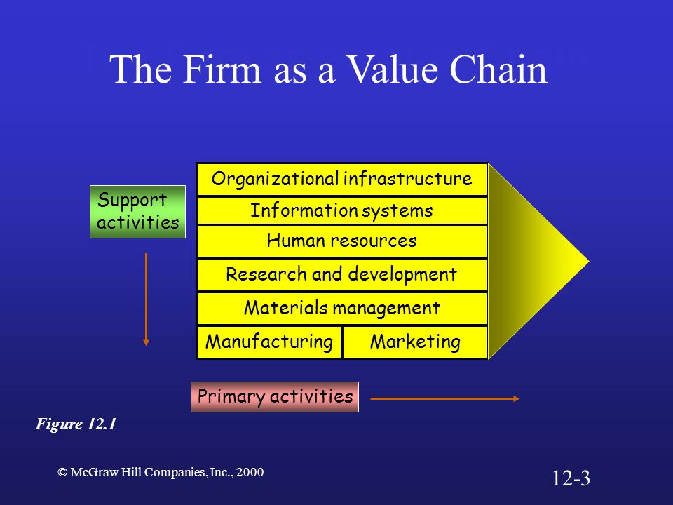 © McGraw Hill Companies, Inc., 2000 The Firm as a Value Chain Figure 12.1 Organizational infrastructure Information systems Human resources Research a