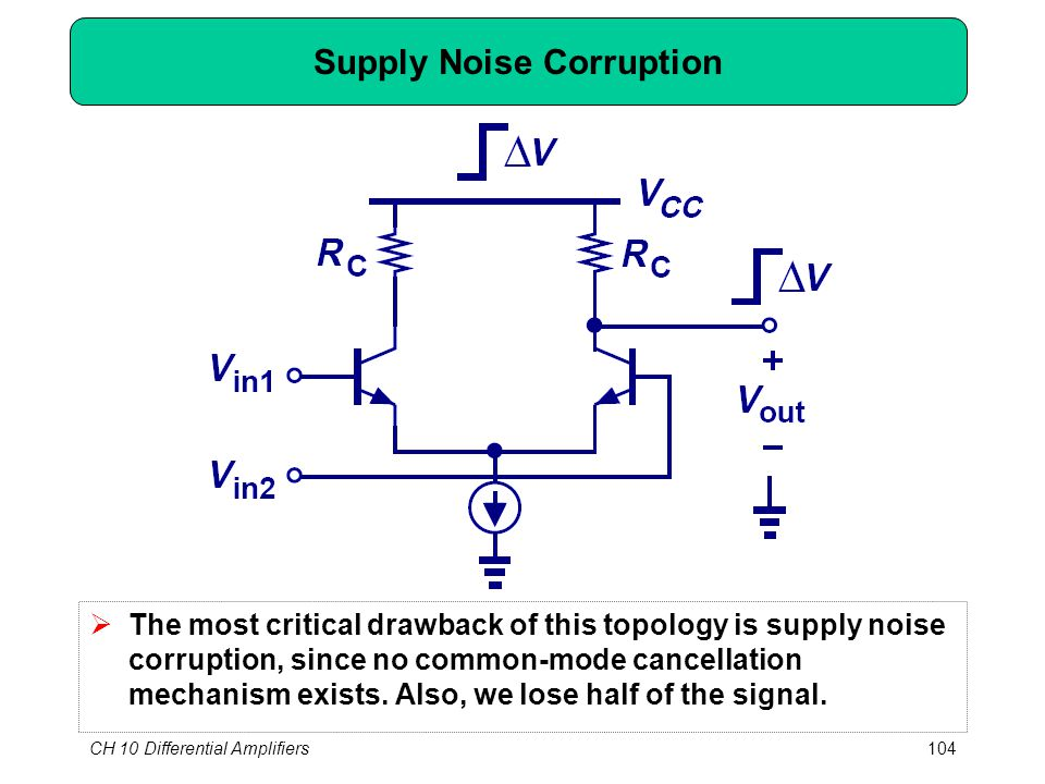 CH 10 Differential Amplifiers104 Supply Noise Corruption  The most critical drawback of this topology is supply noise corruption, since no common-mode cancellation mechanism exists.