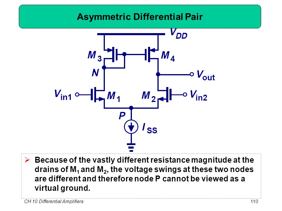 CH 10 Differential Amplifiers110 Asymmetric Differential Pair  Because of the vastly different resistance magnitude at the drains of M 1 and M 2, the voltage swings at these two nodes are different and therefore node P cannot be viewed as a virtual ground.