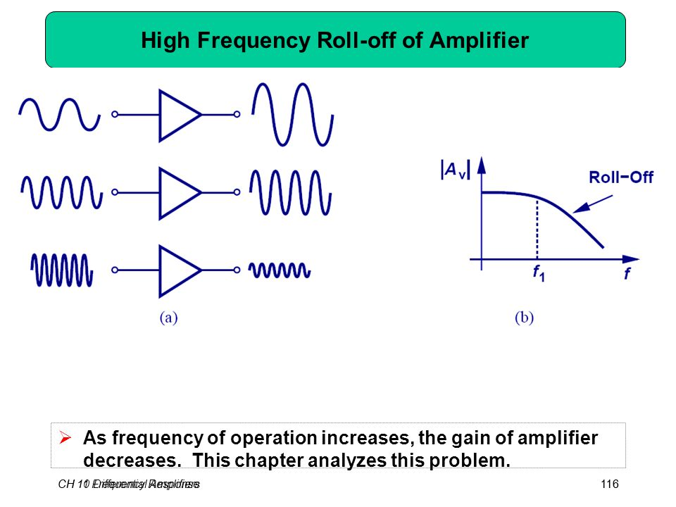 CH 10 Differential Amplifiers116CH 11 Frequency Response116 High Frequency Roll-off of Amplifier  As frequency of operation increases, the gain of amplifier decreases.