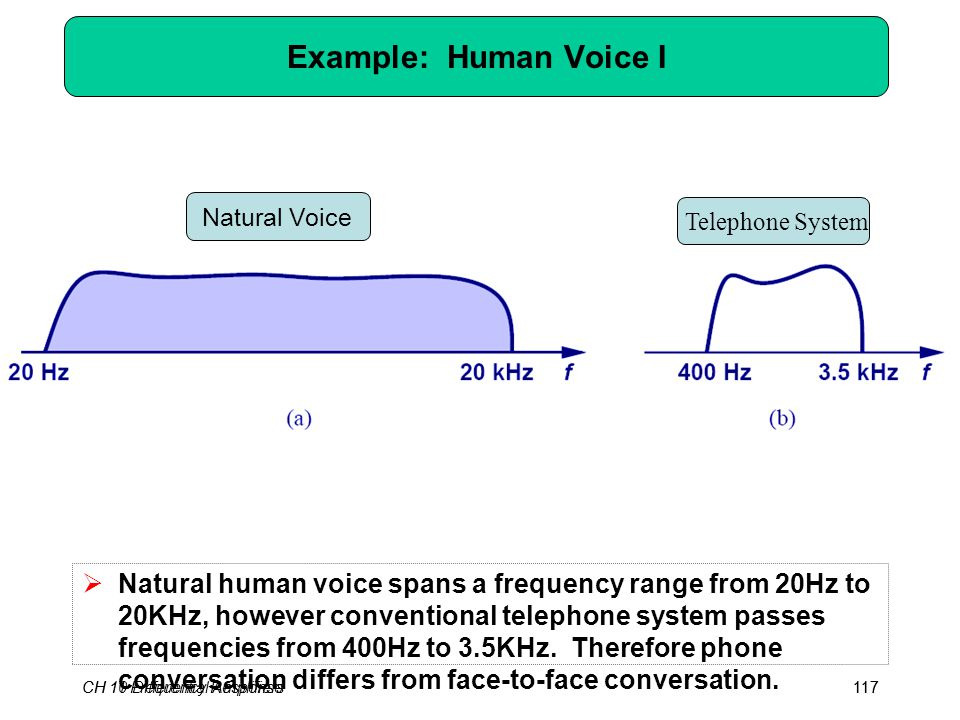 CH 10 Differential Amplifiers117 Example: Human Voice I  Natural human voice spans a frequency range from 20Hz to 20KHz, however conventional telephone system passes frequencies from 400Hz to 3.5KHz.
