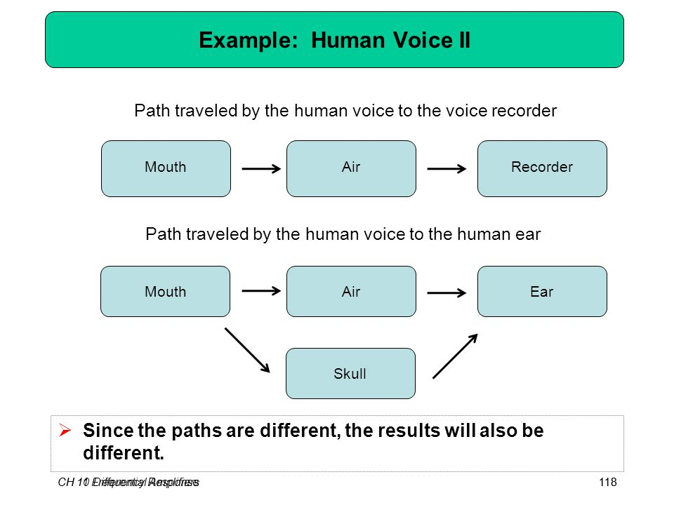 CH 10 Differential Amplifiers118 Example: Human Voice II CH 11 Frequency Response118 MouthRecorderAir MouthEarAir Skull Path traveled by the human voi