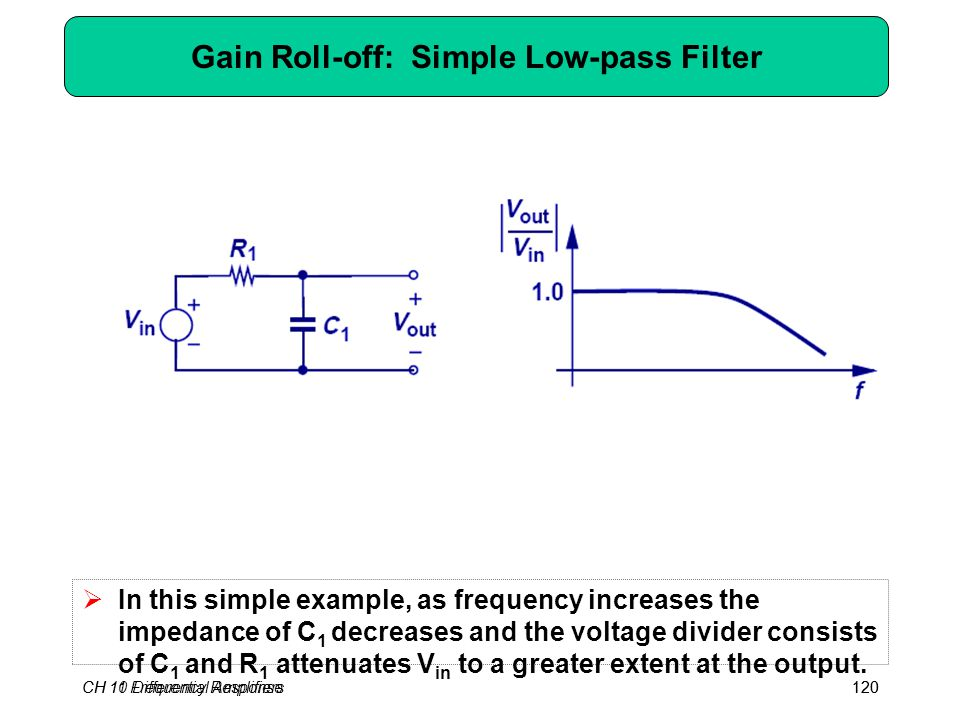 CH 10 Differential Amplifiers120 Gain Roll-off: Simple Low-pass Filter  In this simple example, as frequency increases the impedance of C 1 decreases and the voltage divider consists of C 1 and R 1 attenuates V in to a greater extent at the output.
