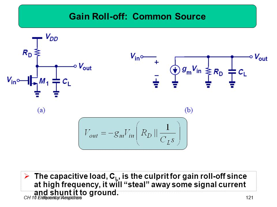 CH 10 Differential Amplifiers121CH 11 Frequency Response121 Gain Roll-off: Common Source  The capacitive load, C L, is the culprit for gain roll-off since at high frequency, it will steal away some signal current and shunt it to ground.