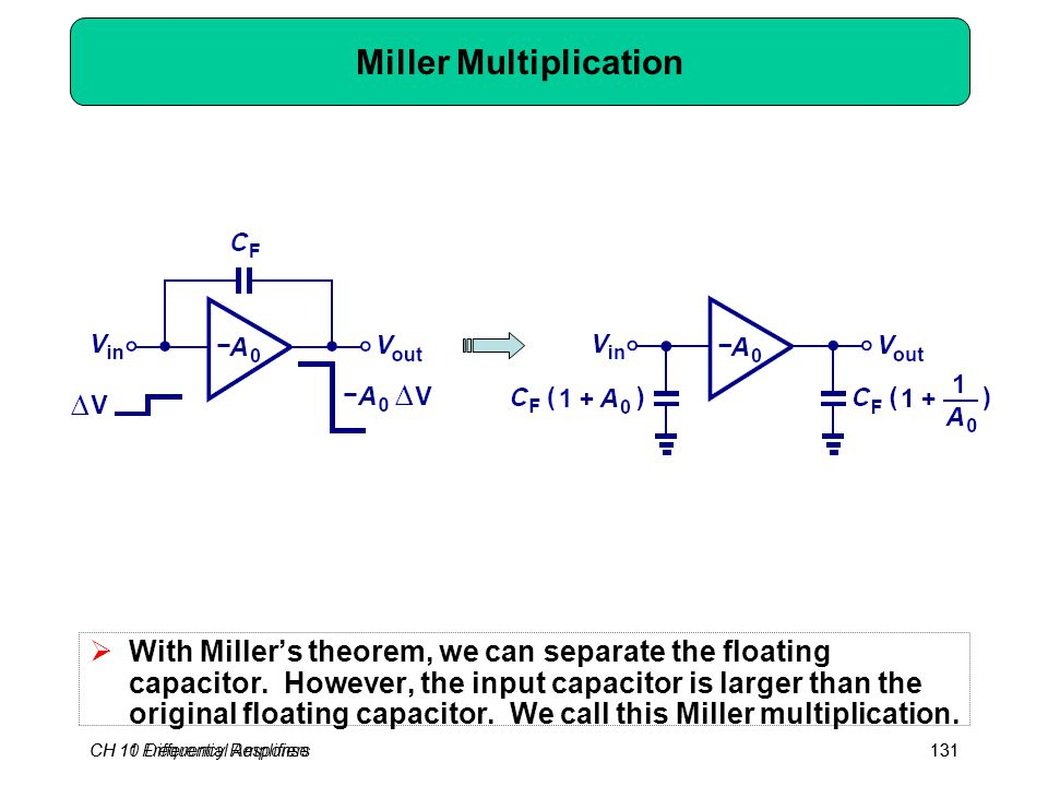 CH 10 Differential Amplifiers131CH 11 Frequency Response131 Miller Multiplication  With Miller's theorem, we can separate the floating capacitor. How