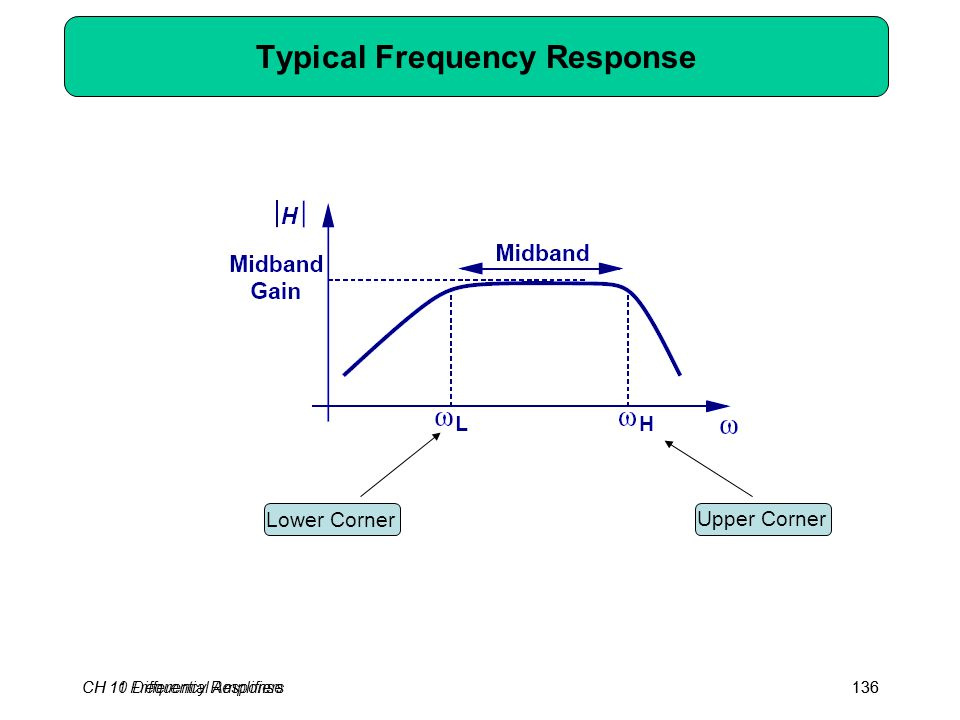 CH 10 Differential Amplifiers136 Typical Frequency Response Lower Corner Upper Corner CH 11 Frequency Response136