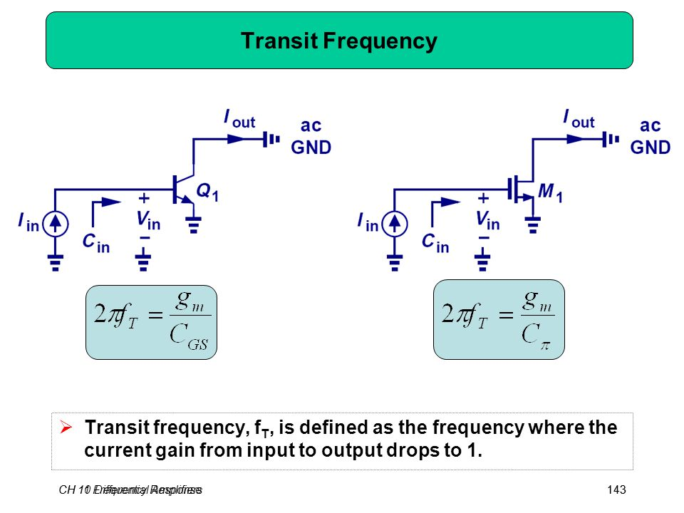 CH 10 Differential Amplifiers143CH 11 Frequency Response143 Transit Frequency  Transit frequency, f T, is defined as the frequency where the current gain from input to output drops to 1.