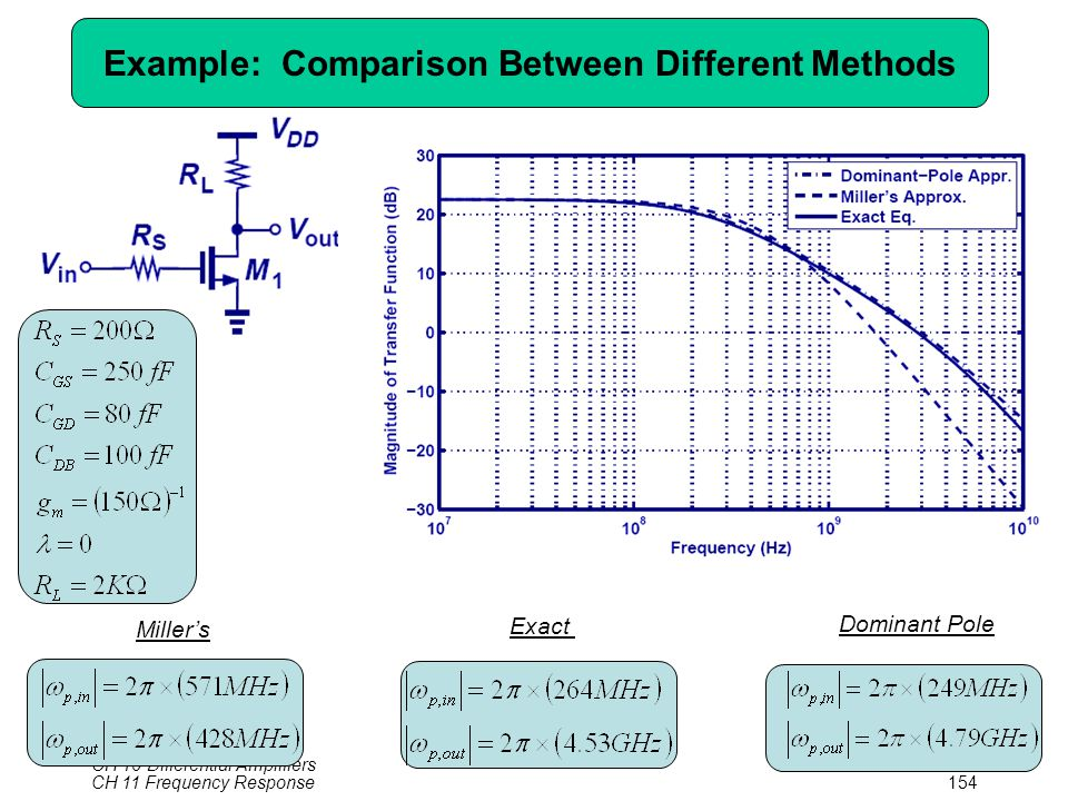 CH 10 Differential Amplifiers154 Example: Comparison Between Different Methods Miller's Exact Dominant Pole CH 11 Frequency Response154