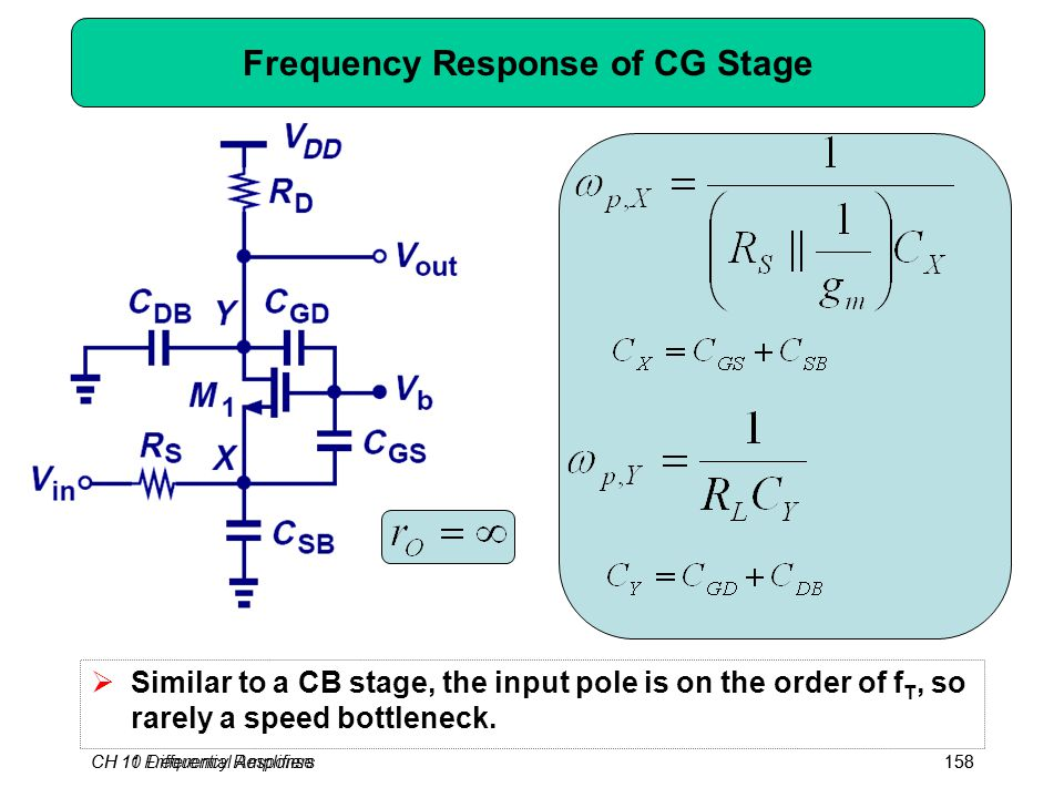 CH 10 Differential Amplifiers158CH 11 Frequency Response158 Frequency Response of CG Stage  Similar to a CB stage, the input pole is on the order of f T, so rarely a speed bottleneck.