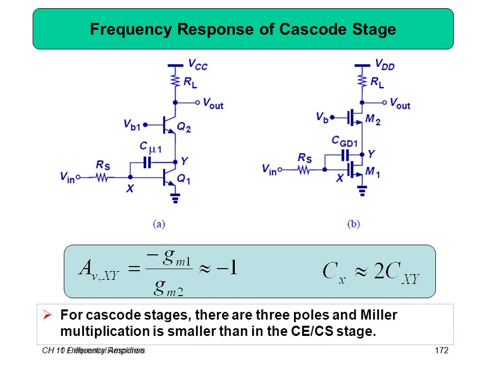 CH 10 Differential Amplifiers172CH 11 Frequency Response172 Frequency Response of Cascode Stage  For cascode stages, there are three poles and Miller multiplication is smaller than in the CE/CS stage.