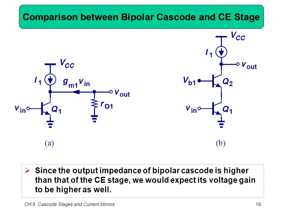 CH 9 Cascode Stages and Current Mirrors18 Comparison between Bipolar Cascode and CE Stage  Since the output impedance of bipolar cascode is higher than that of the CE stage, we would expect its voltage gain to be higher as well.
