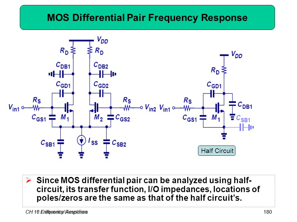CH 10 Differential Amplifiers180CH 11 Frequency Response180 MOS Differential Pair Frequency Response  Since MOS differential pair can be analyzed using half- circuit, its transfer function, I/O impedances, locations of poles/zeros are the same as that of the half circuit's.