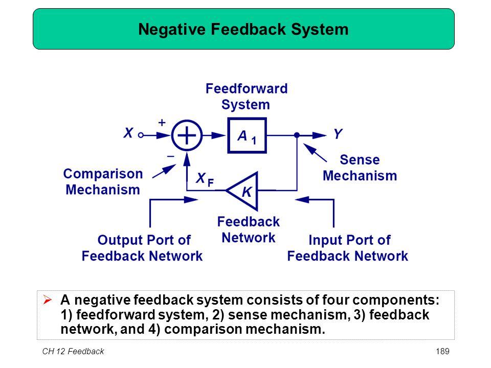 CH 12 Feedback189 Negative Feedback System  A negative feedback system consists of four components: 1) feedforward system, 2) sense mechanism, 3) feedback network, and 4) comparison mechanism.