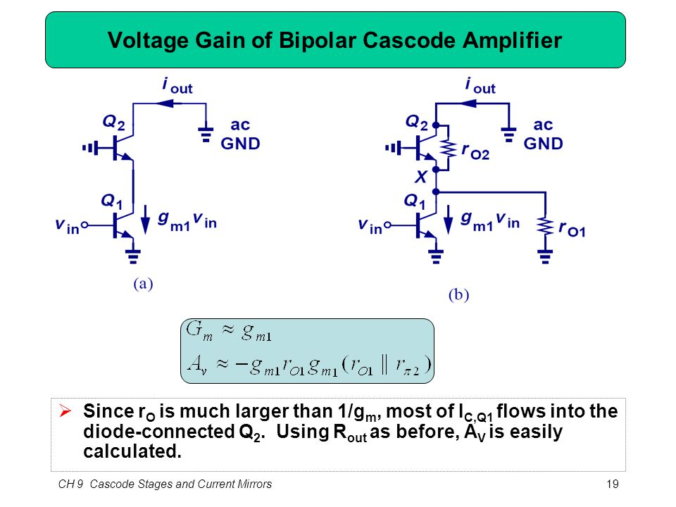 CH 9 Cascode Stages and Current Mirrors19 Voltage Gain of Bipolar Cascode Amplifier  Since r O is much larger than 1/g m, most of I C,Q1 flows into t