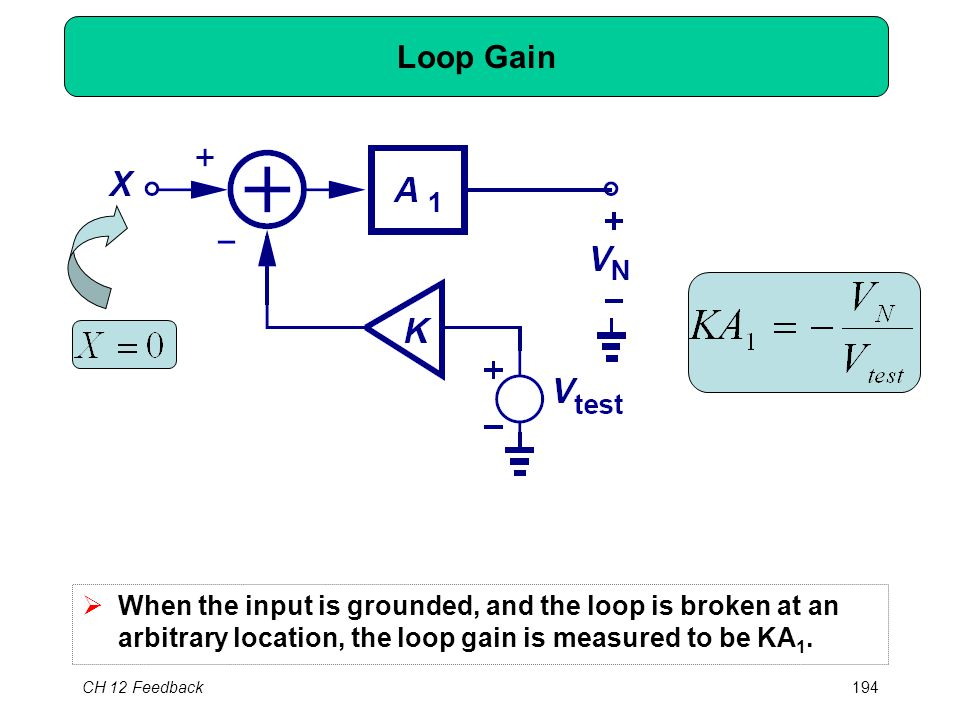 CH 12 Feedback194 Loop Gain  When the input is grounded, and the loop is broken at an arbitrary location, the loop gain is measured to be KA 1.