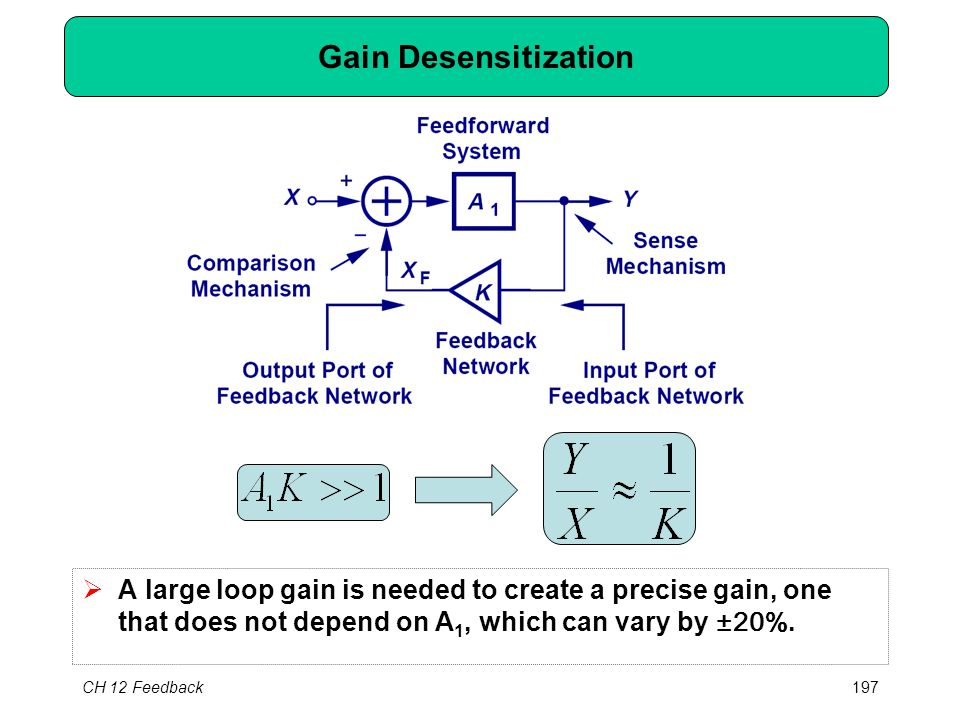 CH 12 Feedback197 Gain Desensitization  A large loop gain is needed to create a precise gain, one that does not depend on A 1, which can vary by ±20%