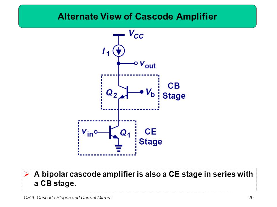 CH 9 Cascode Stages and Current Mirrors20 Alternate View of Cascode Amplifier  A bipolar cascode amplifier is also a CE stage in series with a CB sta