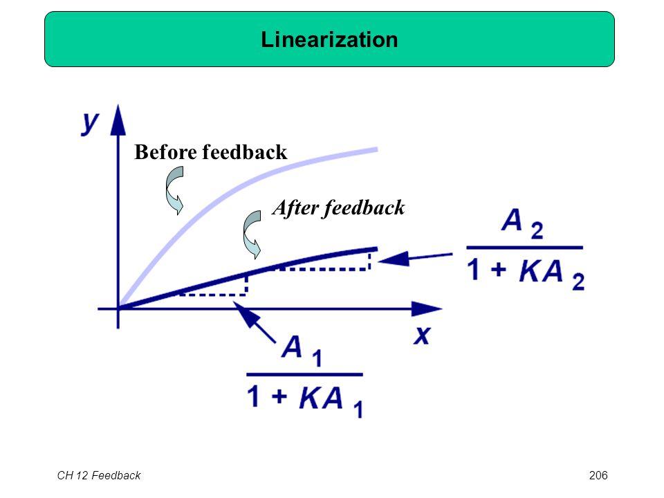 CH 12 Feedback206 Linearization Before feedback After feedback