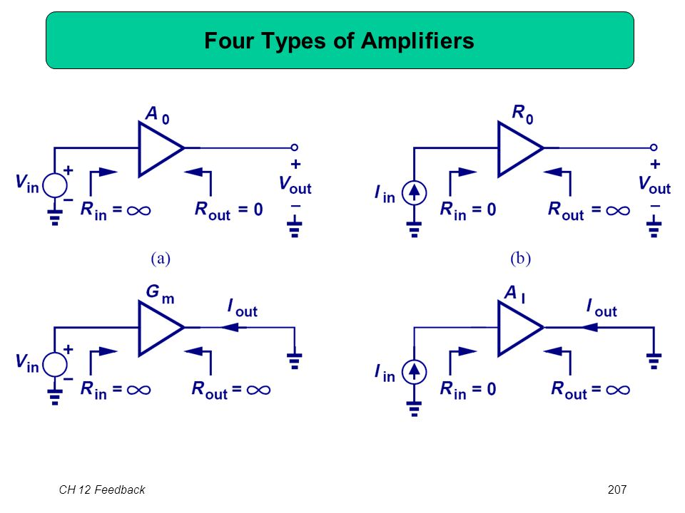 CH 12 Feedback207 Four Types of Amplifiers