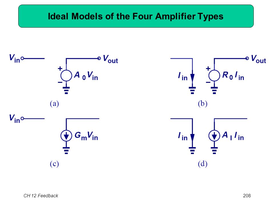 CH 12 Feedback208 Ideal Models of the Four Amplifier Types