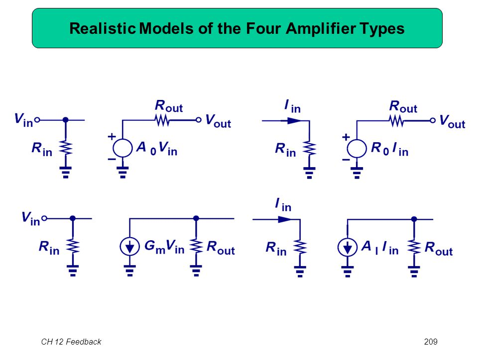 CH 12 Feedback209 Realistic Models of the Four Amplifier Types