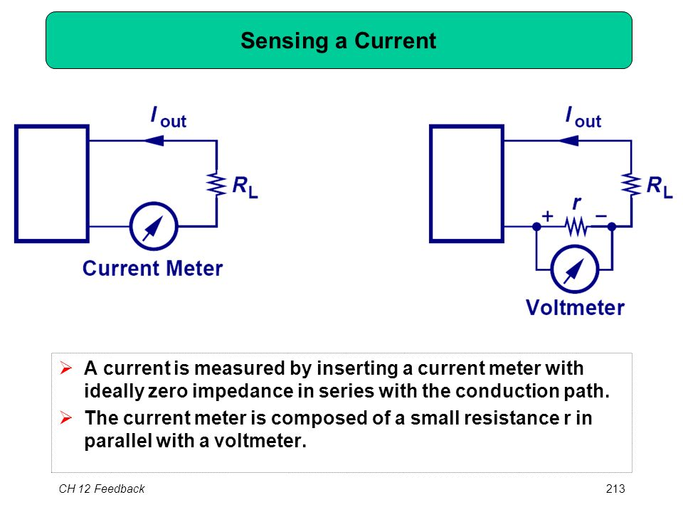 CH 12 Feedback213 Sensing a Current  A current is measured by inserting a current meter with ideally zero impedance in series with the conduction pat