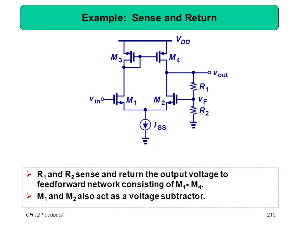 CH 12 Feedback219 Example: Sense and Return  R 1 and R 2 sense and return the output voltage to feedforward network consisting of M 1 - M 4.