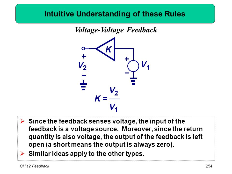 CH 12 Feedback254 Intuitive Understanding of these Rules  Since the feedback senses voltage, the input of the feedback is a voltage source.