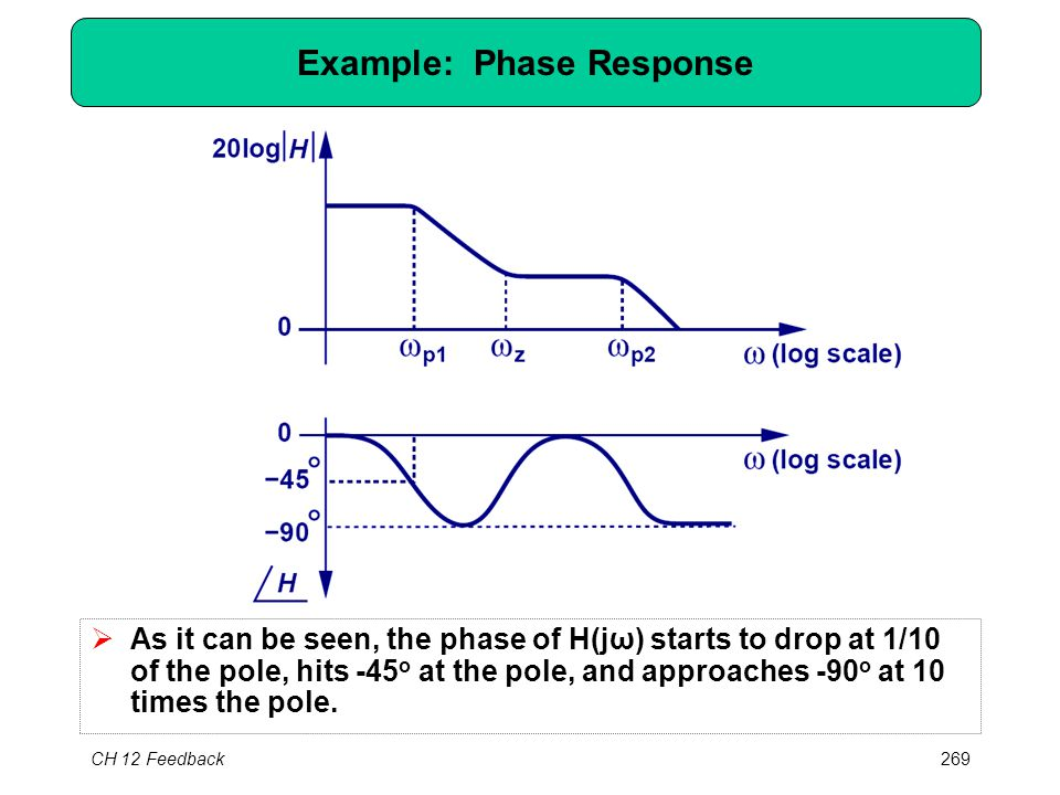 CH 12 Feedback269 Example: Phase Response  As it can be seen, the phase of H(jω) starts to drop at 1/10 of the pole, hits -45 o at the pole, and approaches -90 o at 10 times the pole.