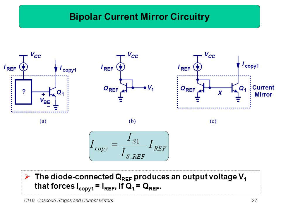 CH 9 Cascode Stages and Current Mirrors27 Bipolar Current Mirror Circuitry  The diode-connected Q REF produces an output voltage V 1 that forces I co
