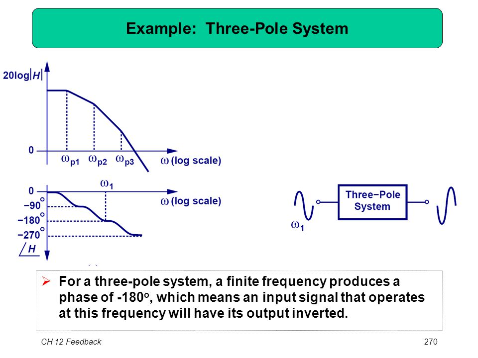 CH 12 Feedback270 Example: Three-Pole System  For a three-pole system, a finite frequency produces a phase of -180 o, which means an input signal that operates at this frequency will have its output inverted.