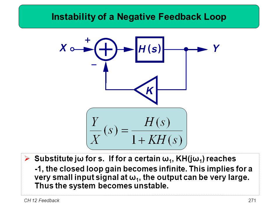 CH 12 Feedback271 Instability of a Negative Feedback Loop  Substitute jω for s. If for a certain ω 1, KH(jω 1 ) reaches -1, the closed loop gain beco