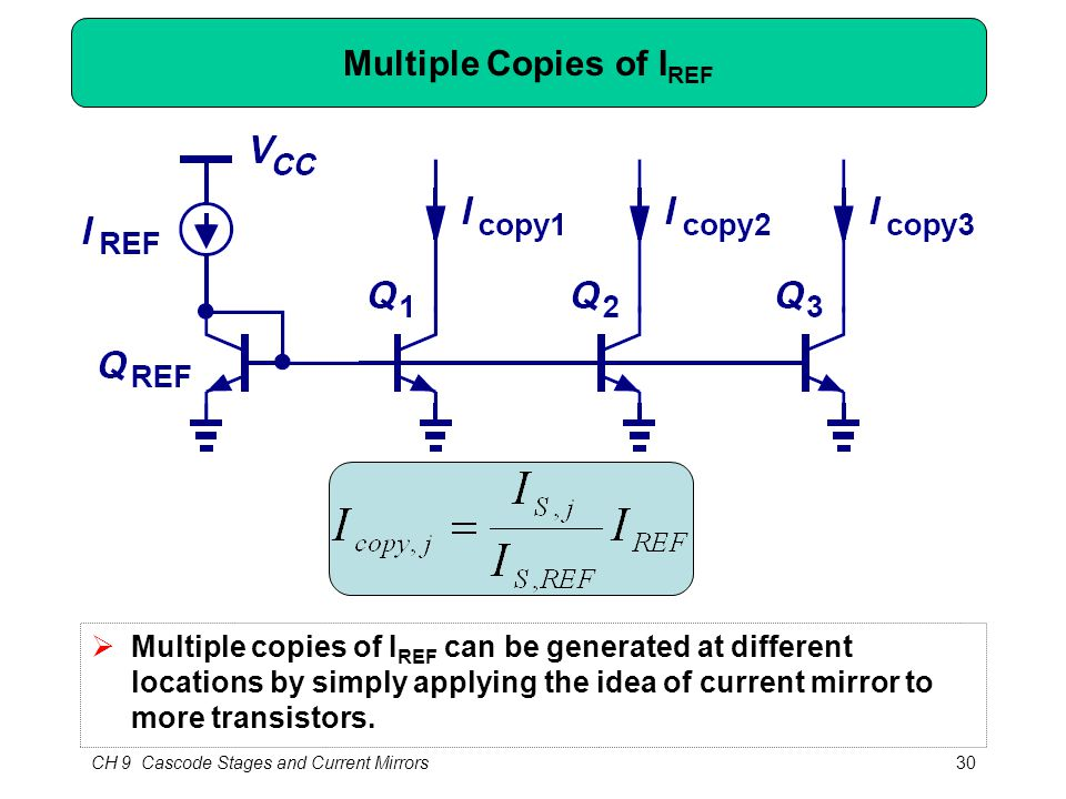 CH 9 Cascode Stages and Current Mirrors30 Multiple Copies of I REF  Multiple copies of I REF can be generated at different locations by simply applying the idea of current mirror to more transistors.