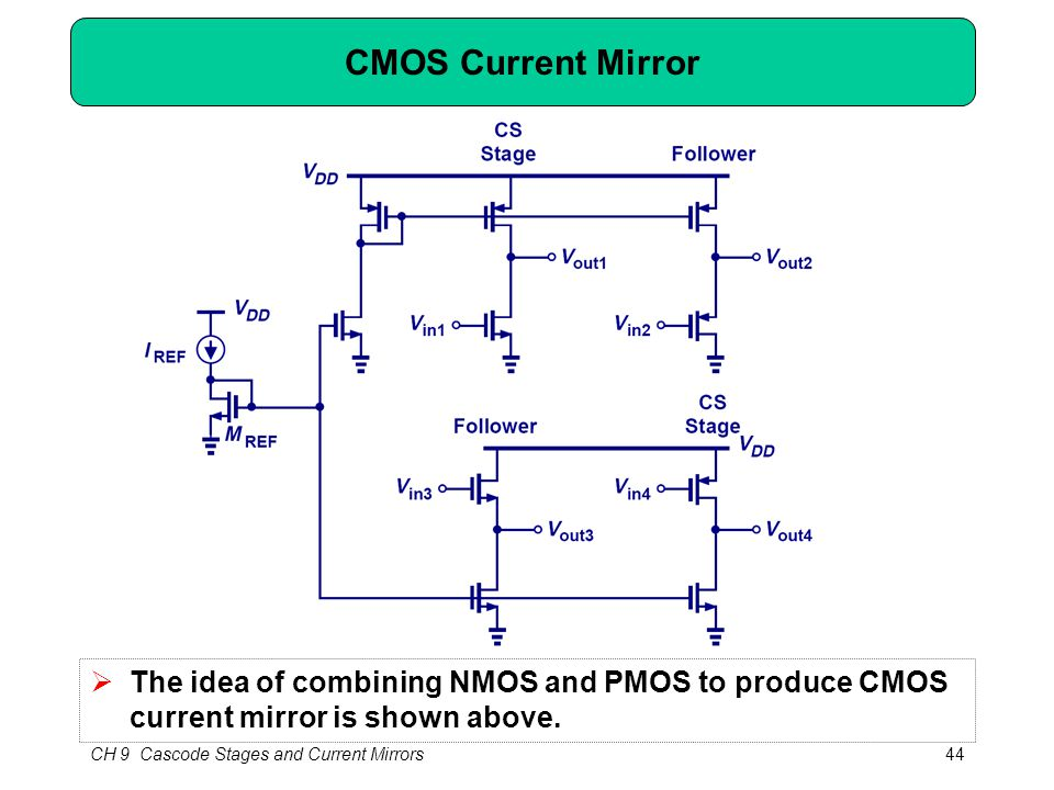 CH 9 Cascode Stages and Current Mirrors44 CMOS Current Mirror  The idea of combining NMOS and PMOS to produce CMOS current mirror is shown above.