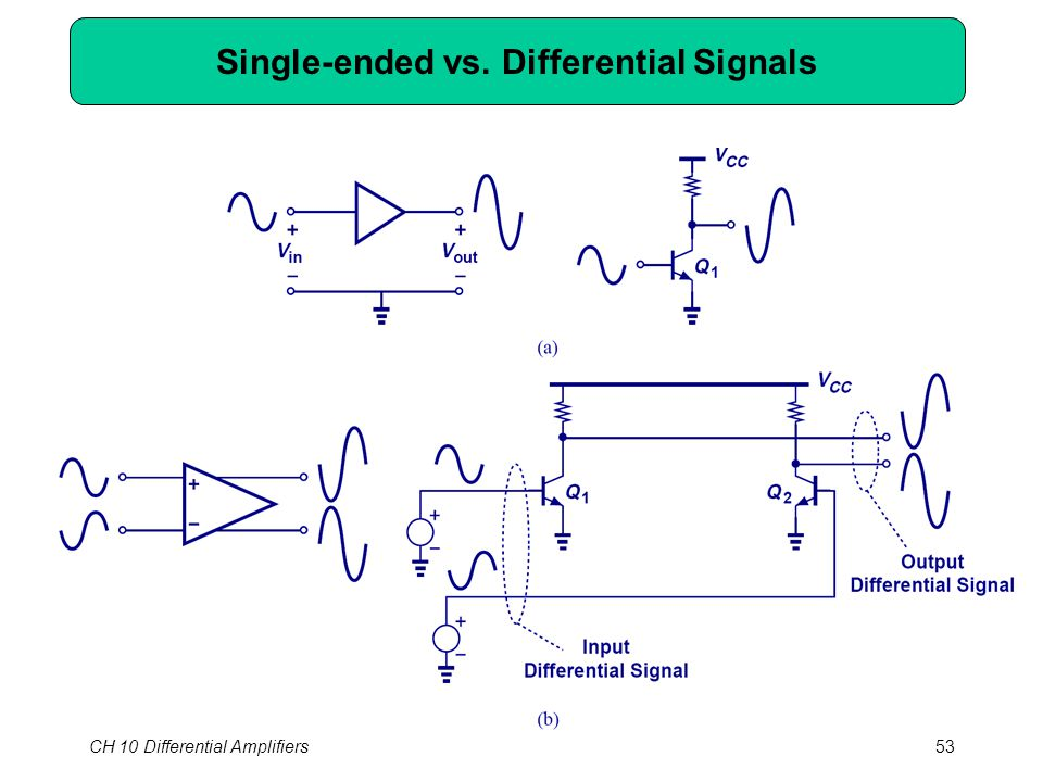CH 10 Differential Amplifiers53 Single-ended vs. Differential Signals
