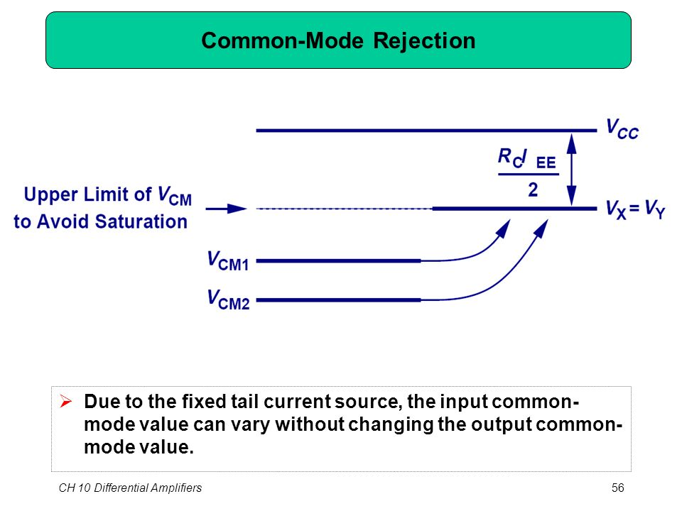 CH 10 Differential Amplifiers56 Common-Mode Rejection  Due to the fixed tail current source, the input common- mode value can vary without changing the output common- mode value.