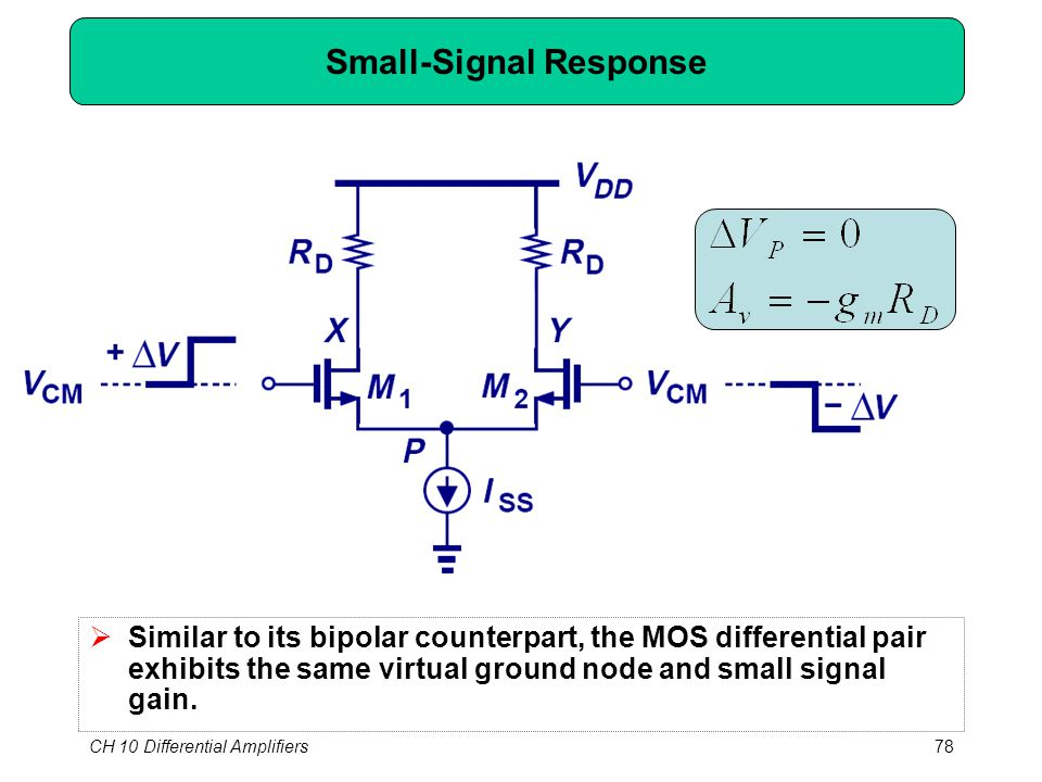 CH 10 Differential Amplifiers78 Small-Signal Response  Similar to its bipolar counterpart, the MOS differential pair exhibits the same virtual ground node and small signal gain.